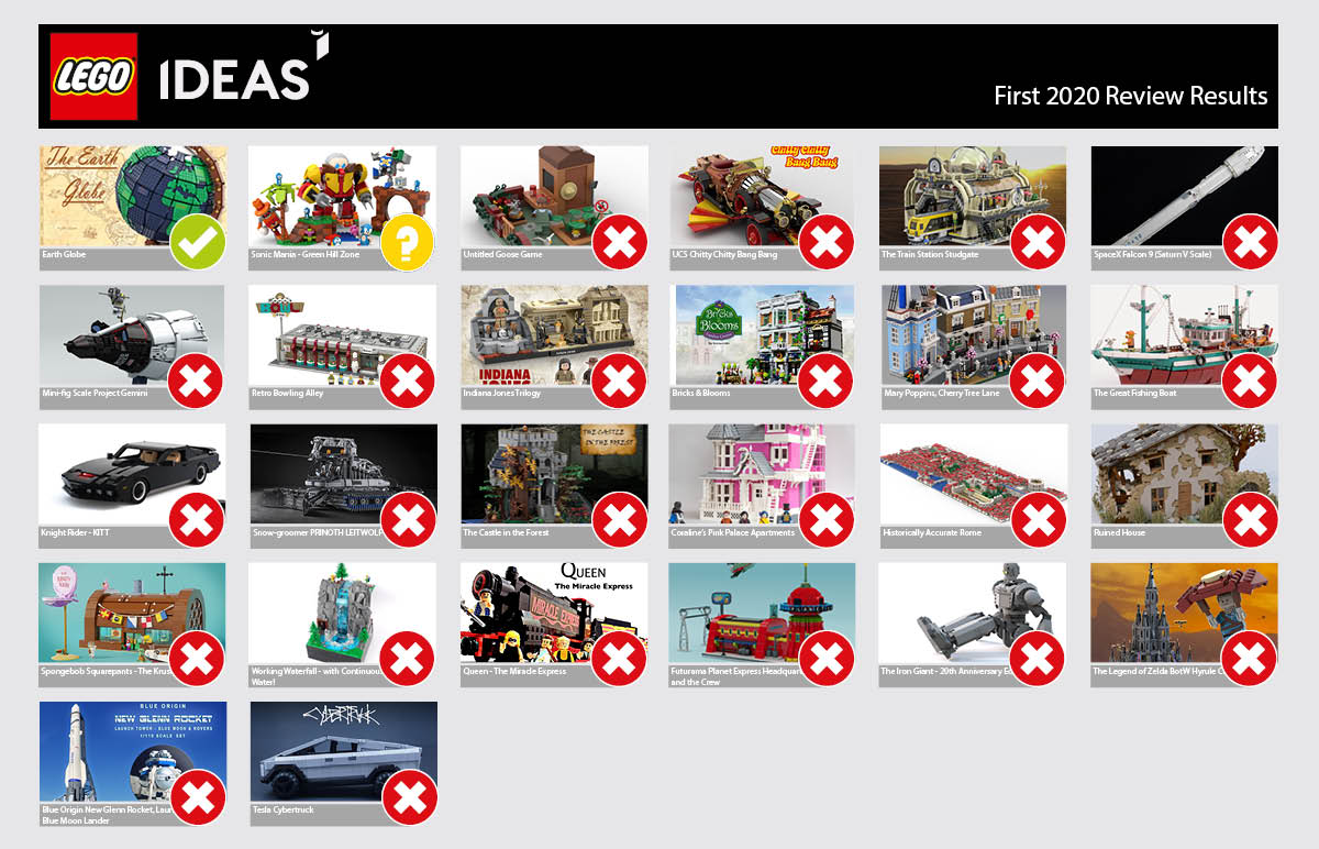 LEGO Ideas Blog Posts First 2020 Review Results - FBTB